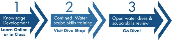 What's involved in learning to SCUBA dive?